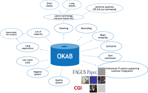 OKAB Complete Partner For All Europe